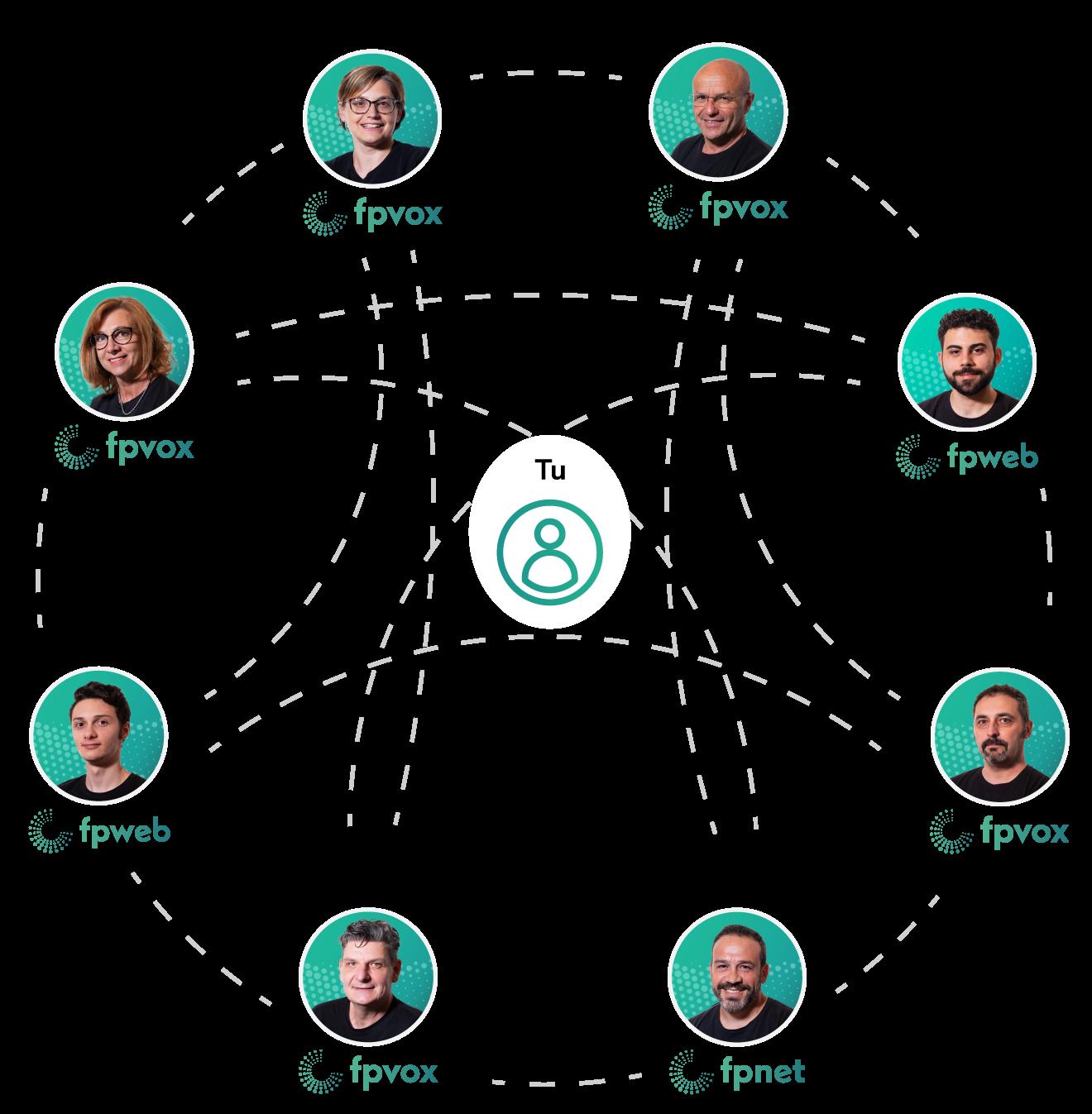 fp telematica team