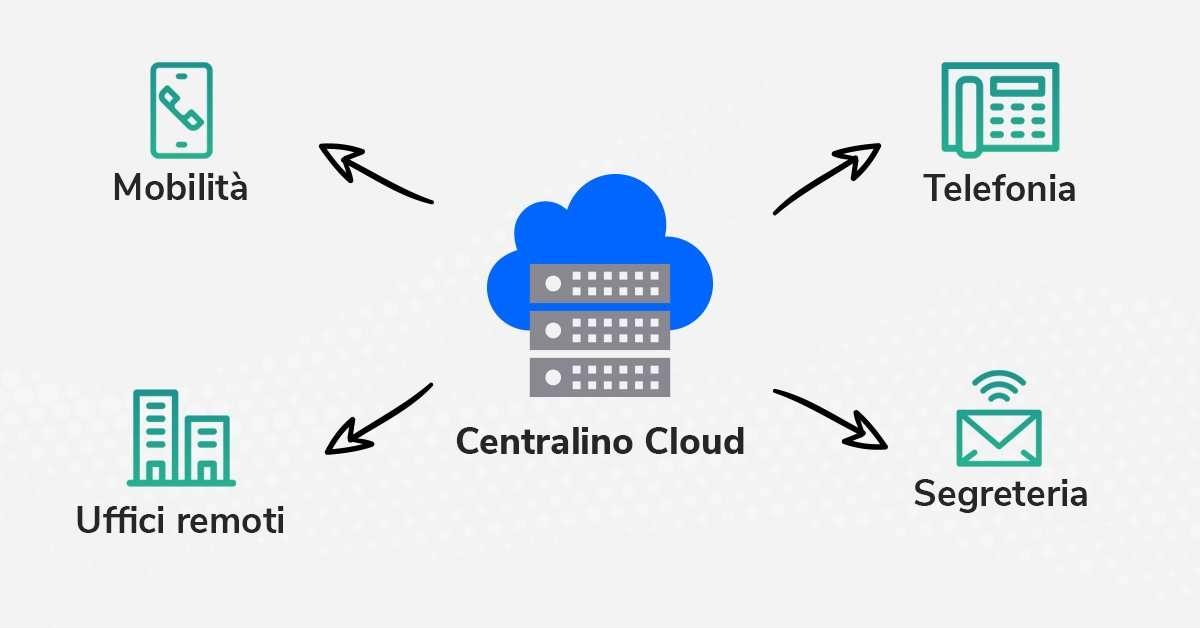 centralino cloud come funziona